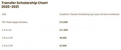 transfer scholarship chart of numbers